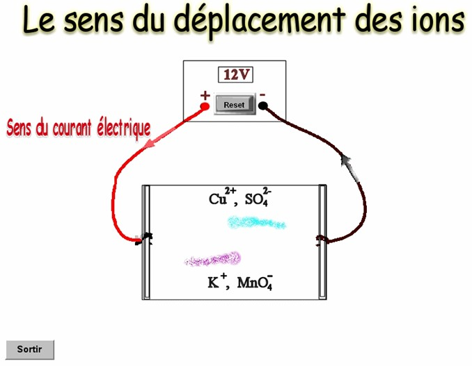 déplacement ions